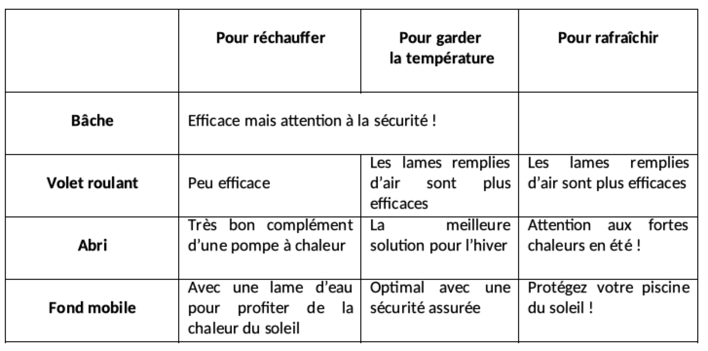 wi-pool fond mobile comparatif systèmes pour la température