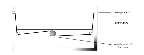 fond-mobile-piscine-cables-actionneur-integre